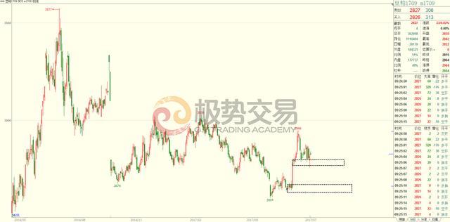 极势交易学院7.28期货白糖 豆 菜行情分析