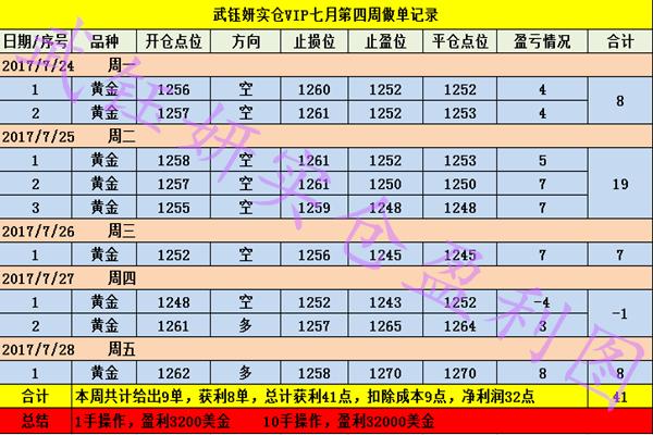 武钰妍:黄金周初看回落低多,期待非农与你的合作