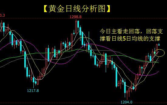 曾璇沛:黄金操作建议-单边行情如何操作才能达到最大利润?