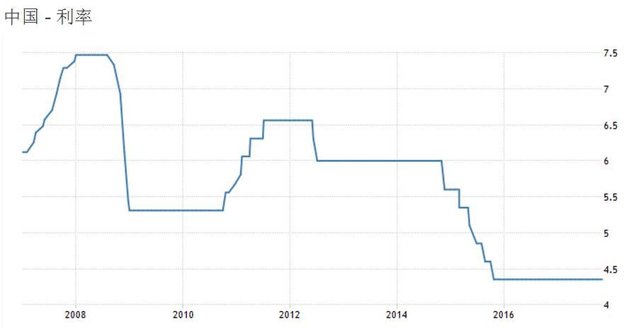 利率变化.jpg