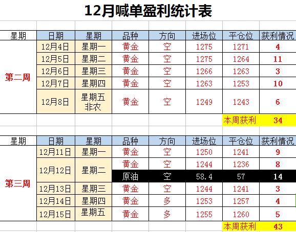 悟空看金:两周连胜,黄金1244成功抄底!