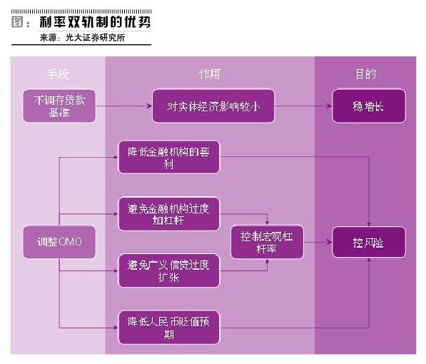 23-【宏观】--利率双轨制抑制交易机会-图.png