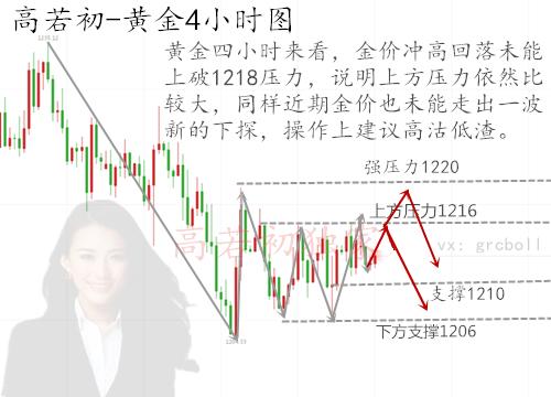 8.10黄金4小时_副本.png