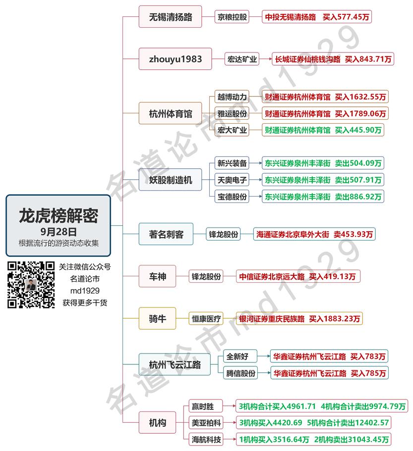 9月28日龙虎榜水印版.png