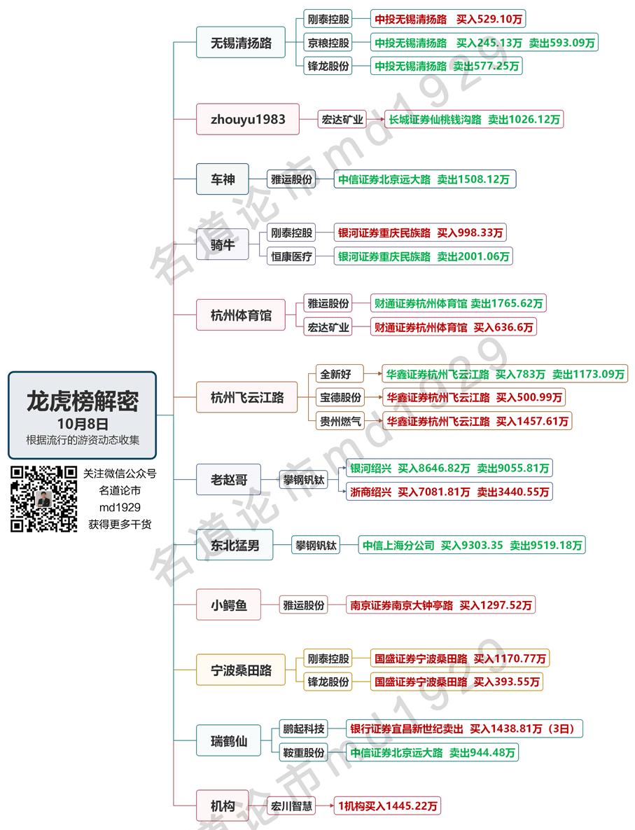 10月8日龙虎榜水印1.png