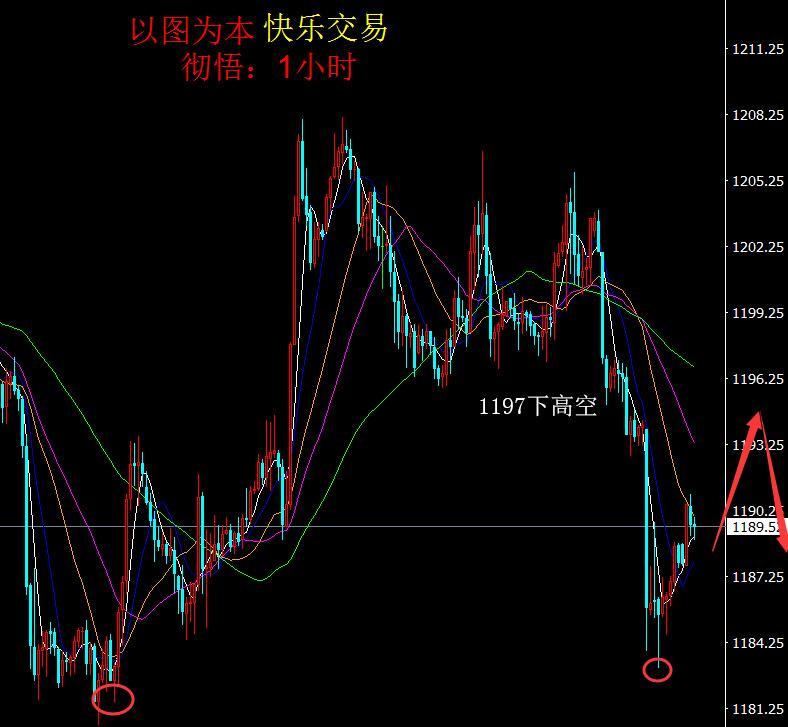 彻悟:非农利好,黄金正在蓄势向上突破本周有大动作