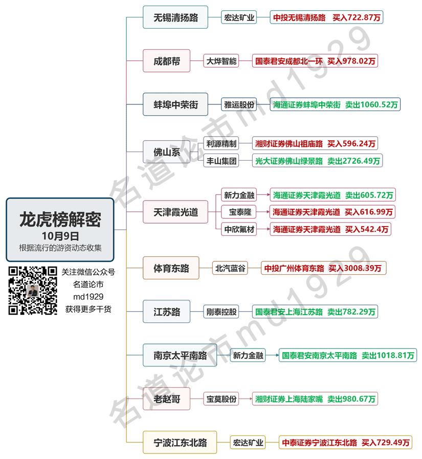 10月9日龙虎榜水印2.png