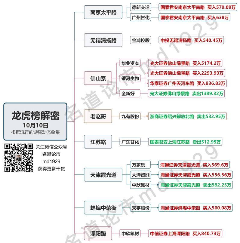 10月10日龙虎榜解密水印2.png