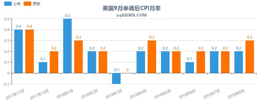 美国9月季调后CPI月率.png
