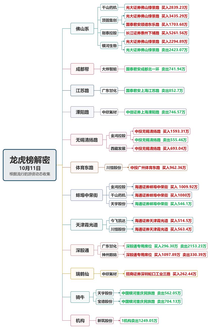 10月11日龙虎榜.png