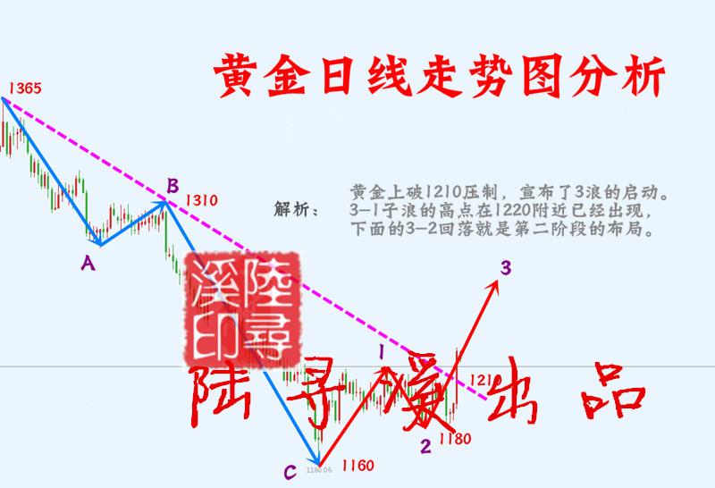 陆寻溪:1214顶底转换10.12黄金欧美盘操作建议!