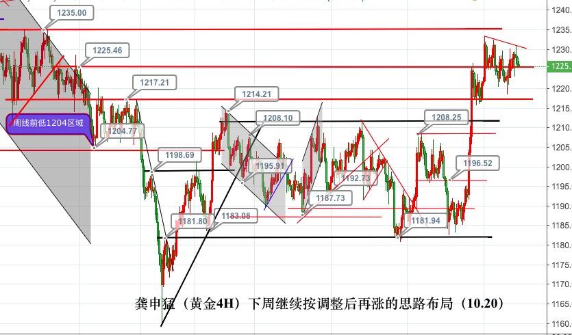 龚申猛:美元95.5决定非美货币走势,原油70得失是重点!
