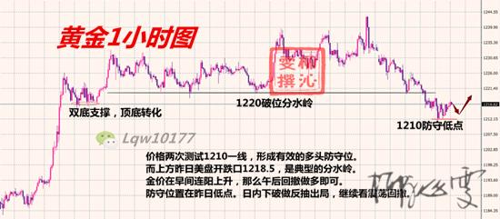11.1黄金分析_副本.png