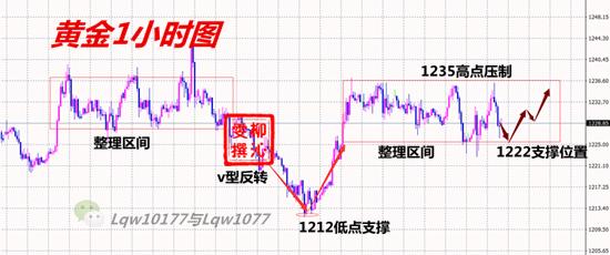 11.7黄金分析_副本.png