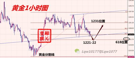 11.8黄金分析_副本.png