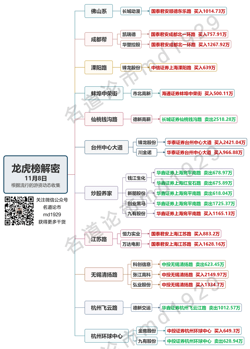 11月8日龙虎榜解密222.png