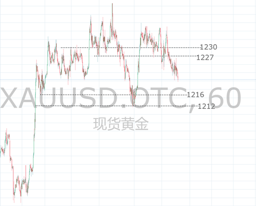 11.9美联储鹰派利率决议,黄金是否还能继续空?