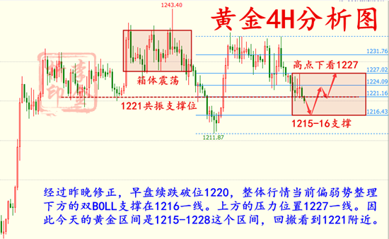 11.9 黄金4H分析图.png