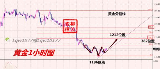 11.14黄金分析_副本.png