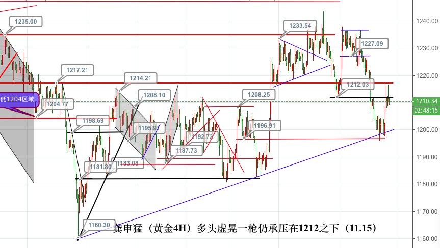 龚申猛:美盘黄金和原油同步按照先跌后涨的思路对待!