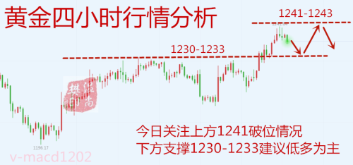 12.5黄金行情分析.png