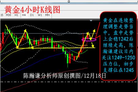 陈瀚谦:12月18日国际黄金外汇趋势分析策略解读
