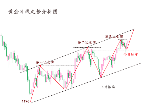 12.19黄金日线图.png