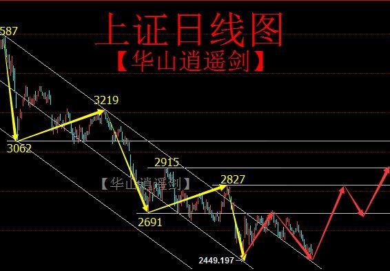 【图解】看多2019年!(庆贺除夕)--随时起涨