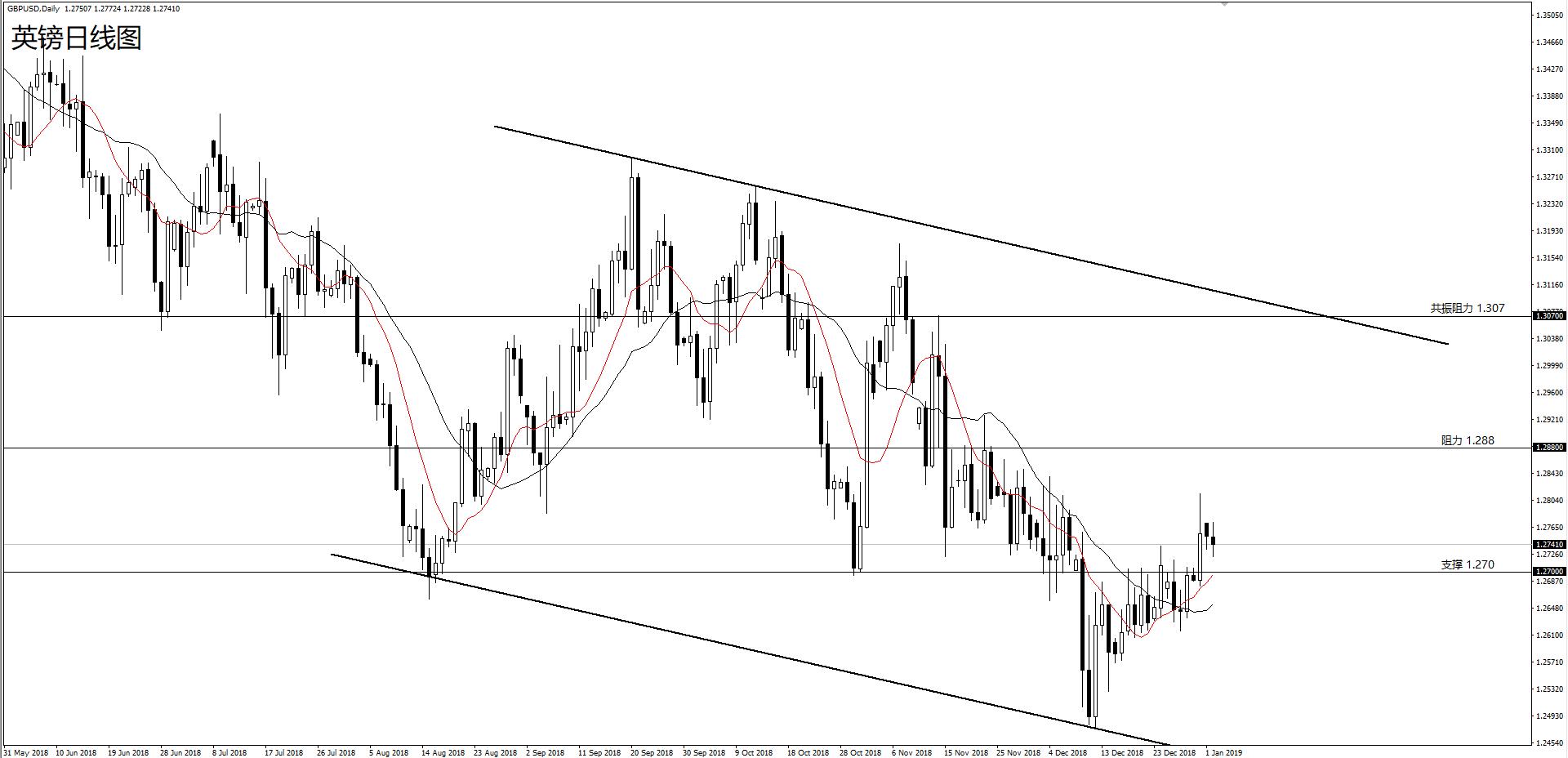 英镑站稳支持继承看涨,跌破支持看前低