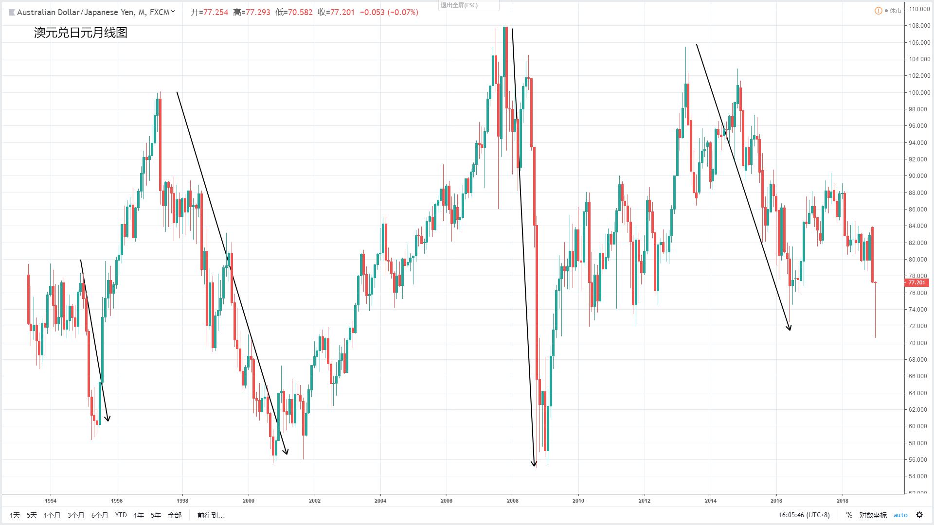 2019年投资市场的风险旌旗灯号已亮起