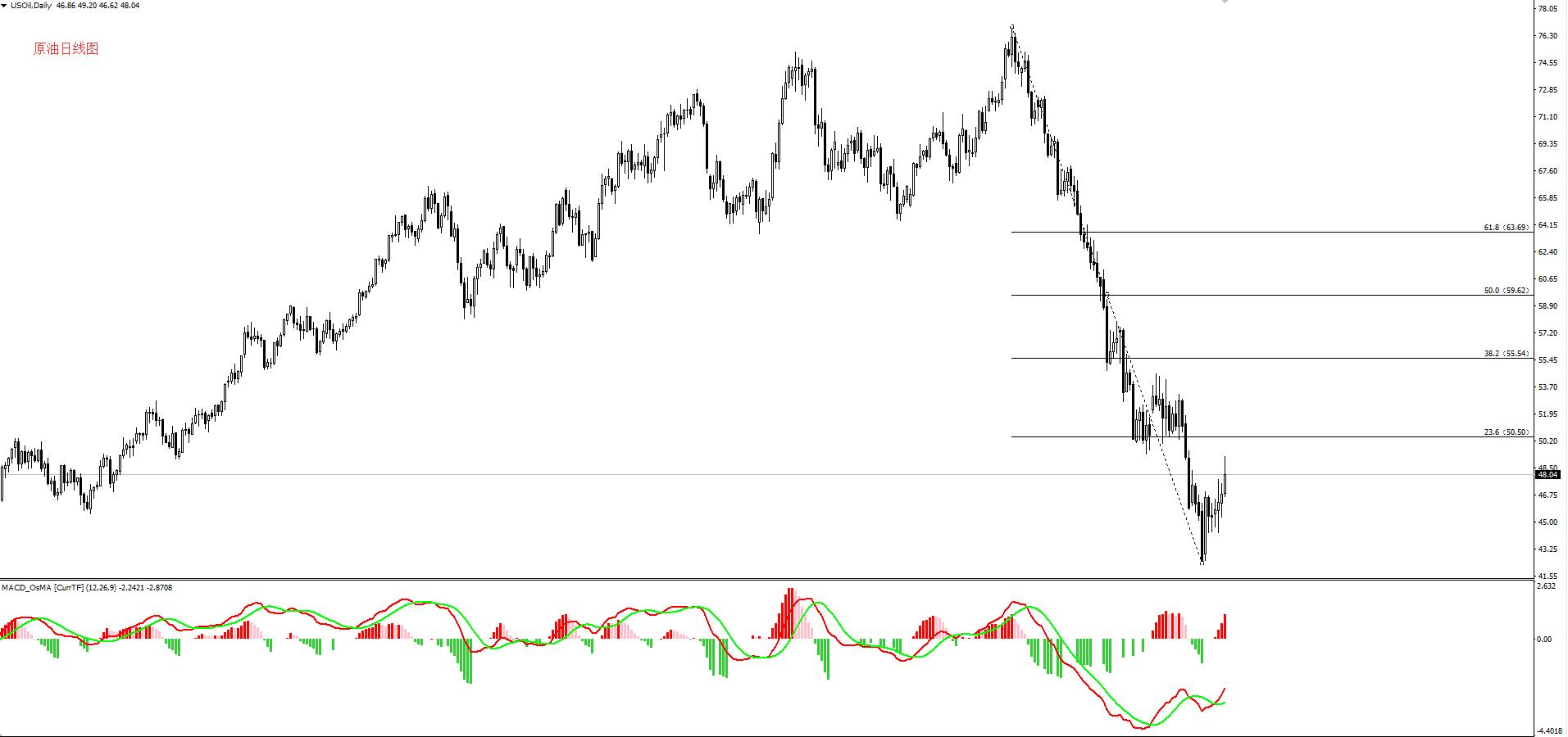 新年第一周原油涌现反转