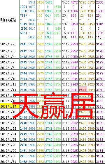 天赢居:春季行情按55天设计