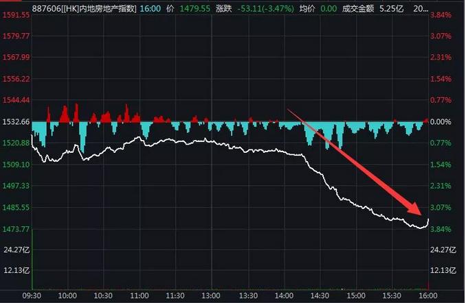 本日,这只房产股崩盘,盘中狂跌90%