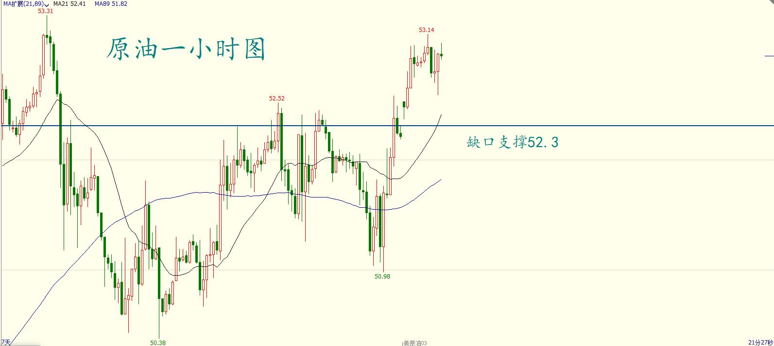 【1.18】OPEC勤奋推进油价重回正轨,原油近期思绪