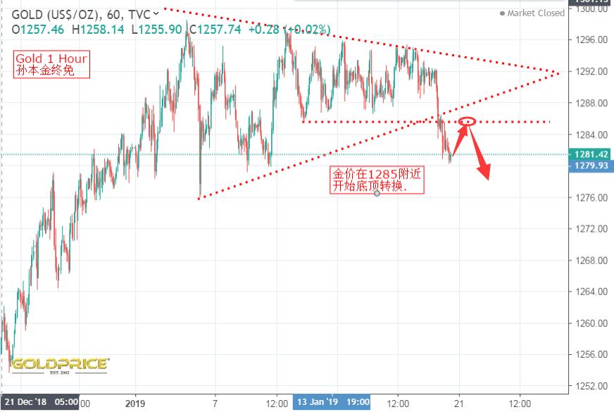 孙本金:黄金跌破紧缩三角形的极点!