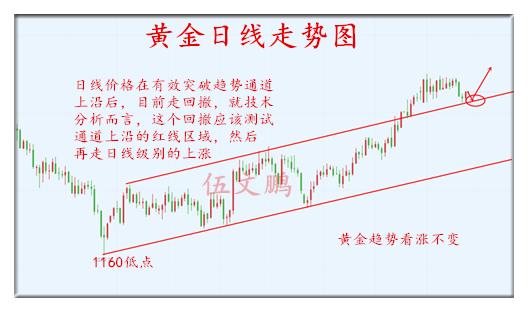 1.23黄金日线图.png