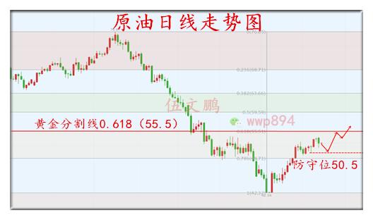 1.23原油日线走势图广告.png