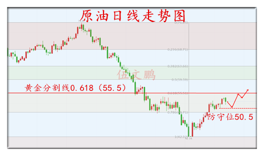 1.23原油日线走势图.png