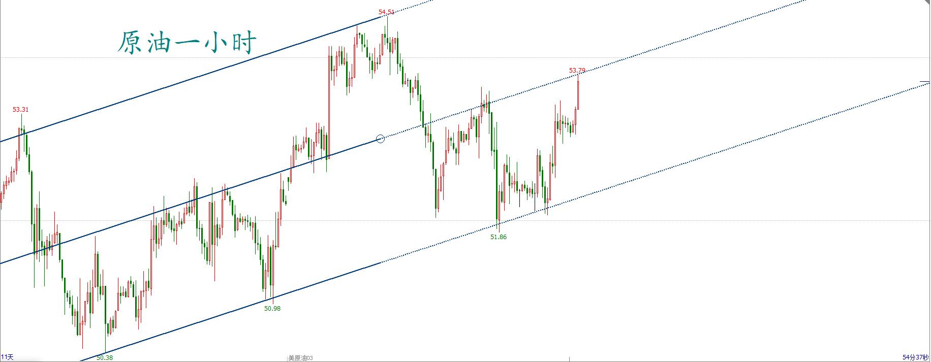 【1.25】EIA利空,油价不跌反涨?原油近期思绪