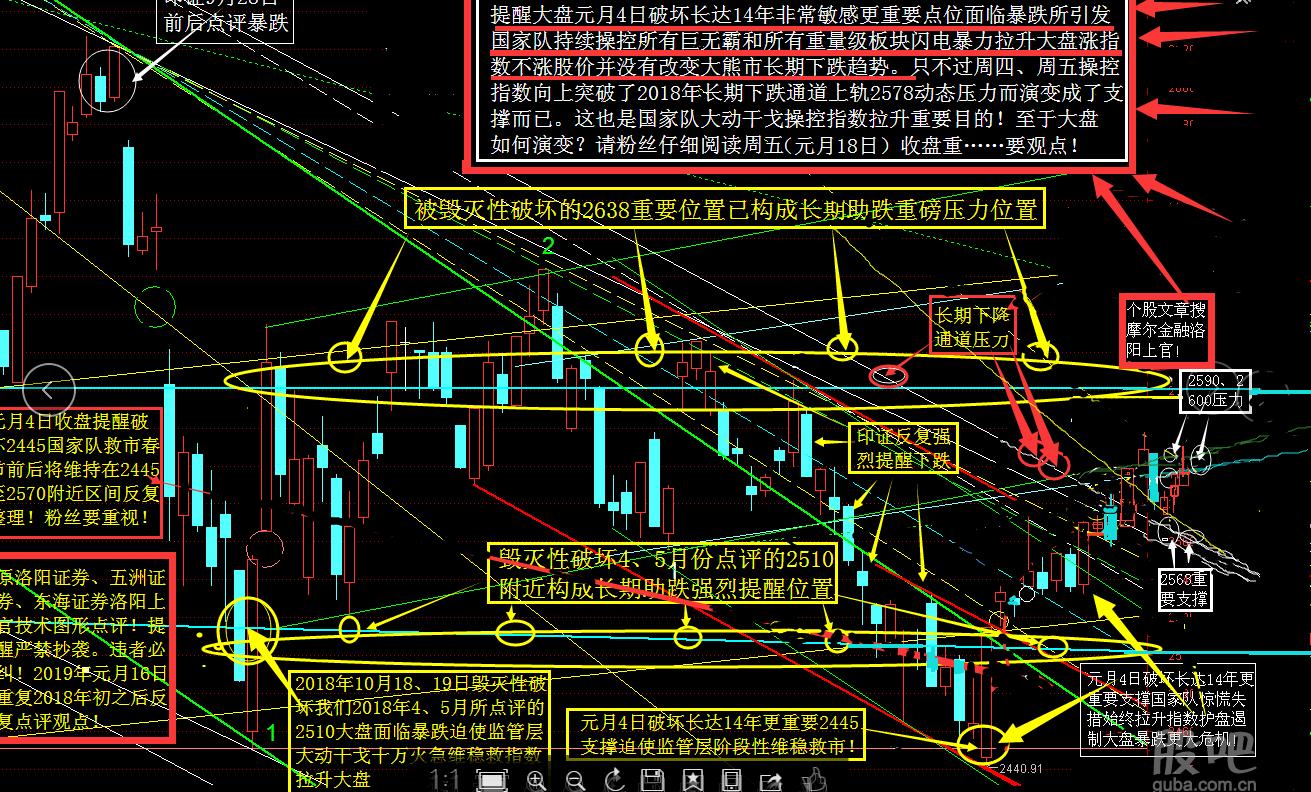 国家队维稳恶炒指数个股一片散乱 下周可否杀跌2552再反弹?