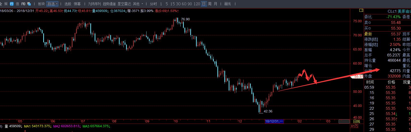 OPEC原油减产1月超预期完成109%,刺激原油打破牛熊分界