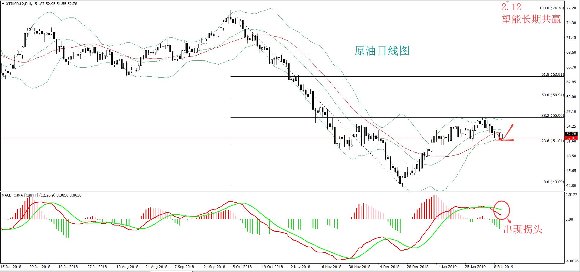 【王炸】:油价短期内将会涌现上涨冲刺,知行合一!