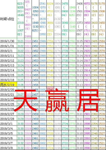 天赢居:黄色趋向线2753洗盘