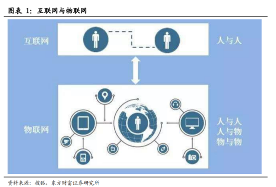 5G商用加速,物联网迎来黄金时代【研报精华】214.png