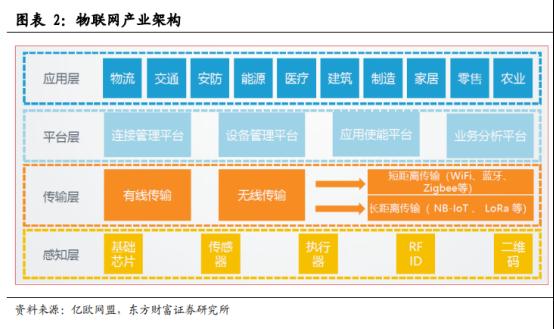 5G商用加速,物联网迎来黄金时代【研报精华】377.png