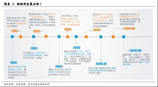 5G商用加速,物联网迎来黄金时代【研报精华】496.png