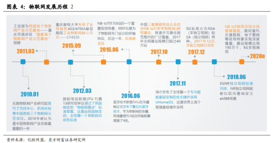 5G商用加速,物联网迎来黄金时代【研报精华】657.png