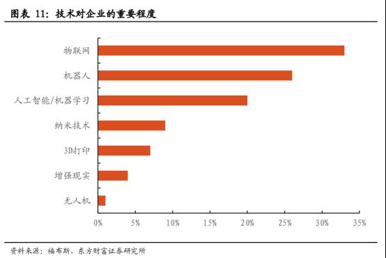 5G商用加速,物联网迎来黄金时代【研报精华】968.png
