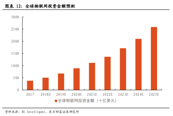 5G商用加速,物联网迎来黄金时代【研报精华】1050.png