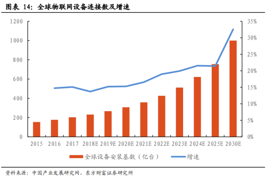 5G商用加速,物联网迎来黄金时代【研报精华】1207.png